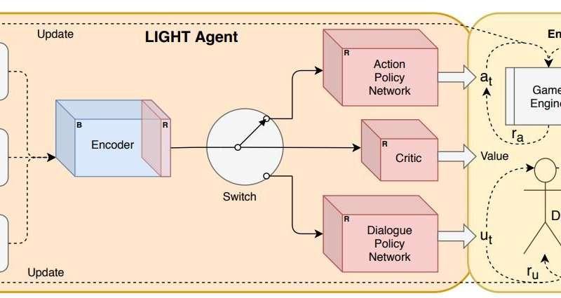 Mengajar agen AI untuk berkomunikasi dan bertindak di dunia fantasi