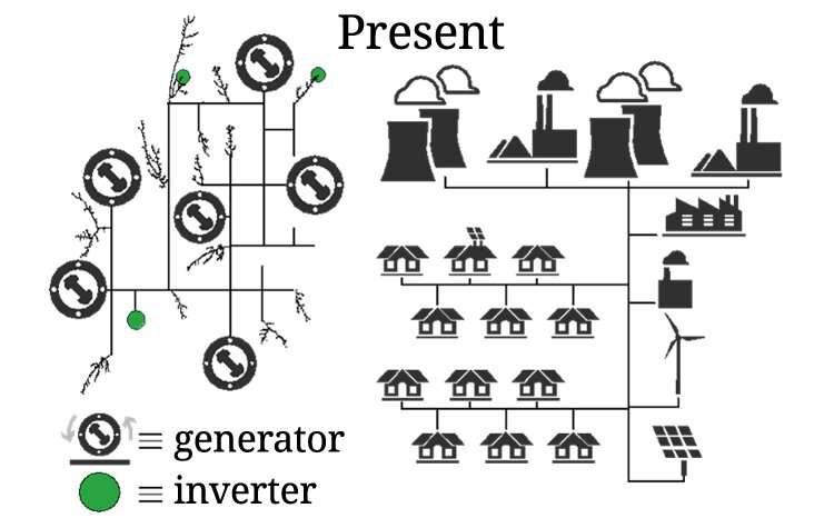 Peta jalan teknis memandu arah penelitian untuk inverter pembentuk jaringan