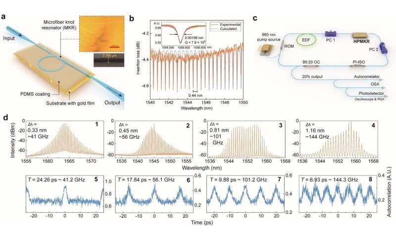 Tens to Hundreds of Gigahertz Stable Pulsed All-Fiber Laser