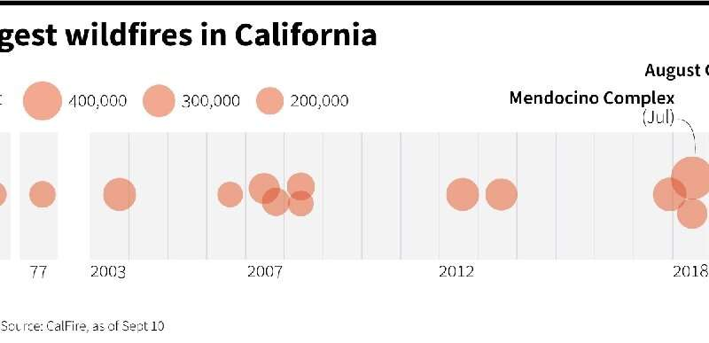 The 20 largest Californian wildfires in recent history