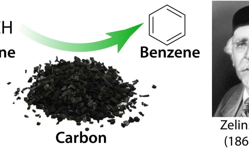 The famous Zelinsky process unveiled: Self-promoted acetylenic cascade produces benzene