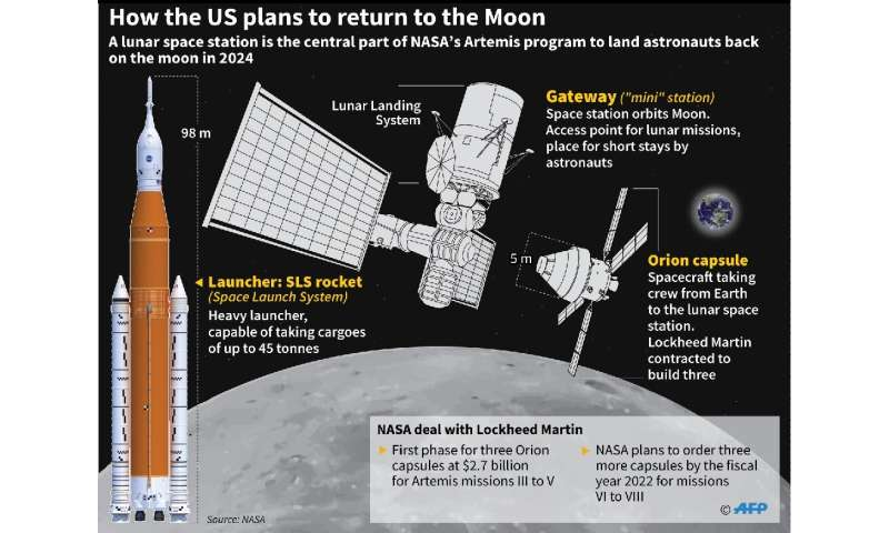 The group is the first to graduate since NASA announced the Artemis program to return to the Moon by 2024, this time on its sout