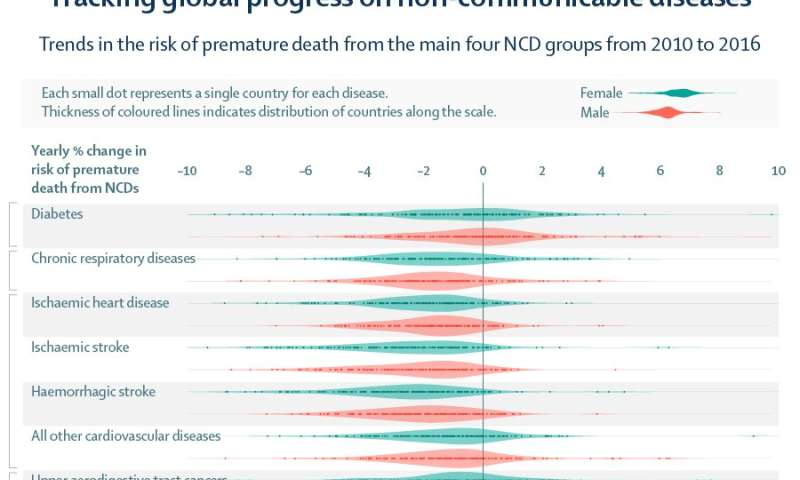 The Lancet: Many countries falling behind on global commitments to tackling premature deaths from chronic diseases, such as diab