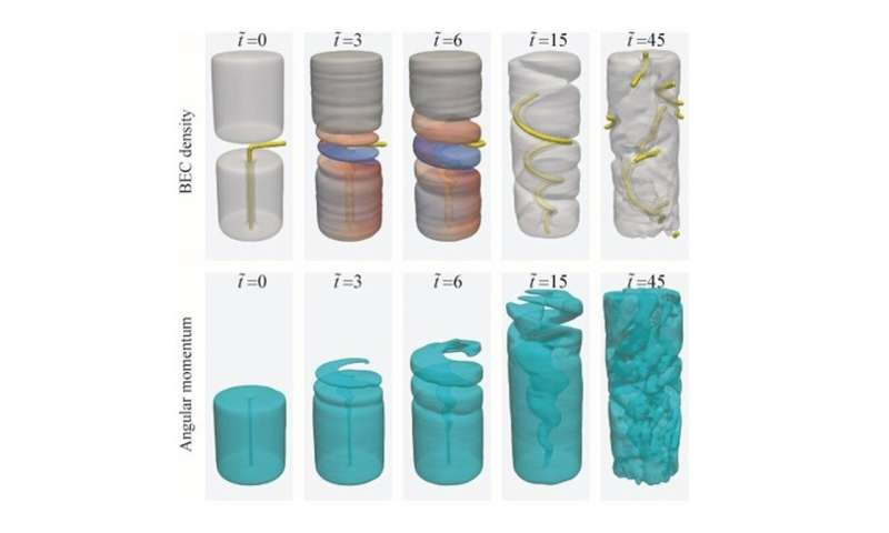Theoretical breakthrough shows quantum fluids rotate by corkscrew mechanism
