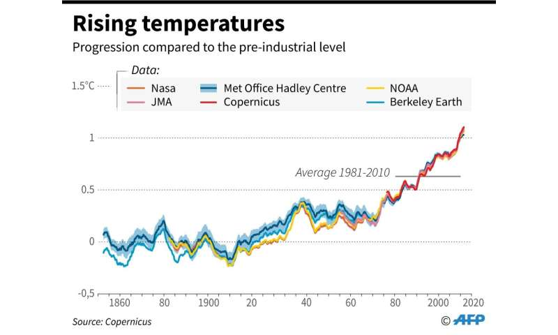 The progession of global temperature since 1840