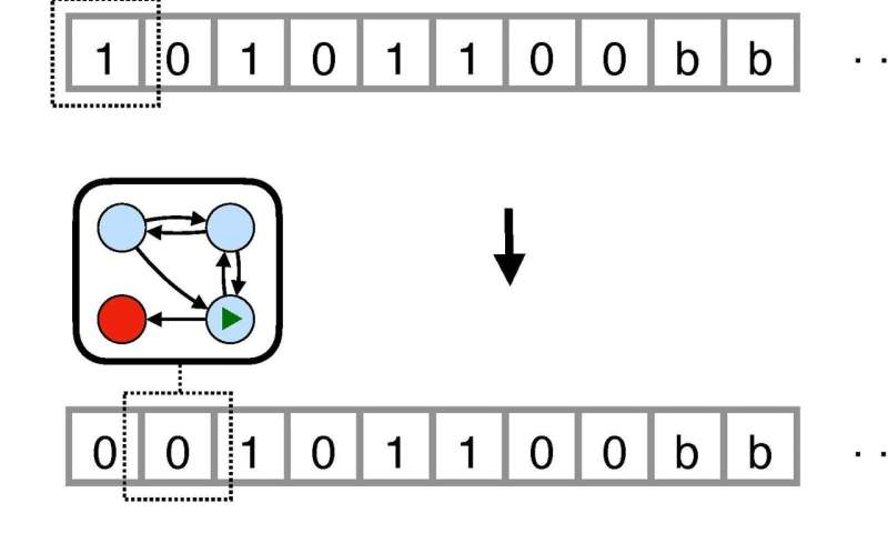 Thermodynamics of computation: A quest to find the cost of running a Turing machine