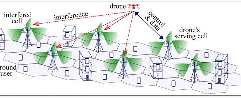 The role of drones in 5G network security