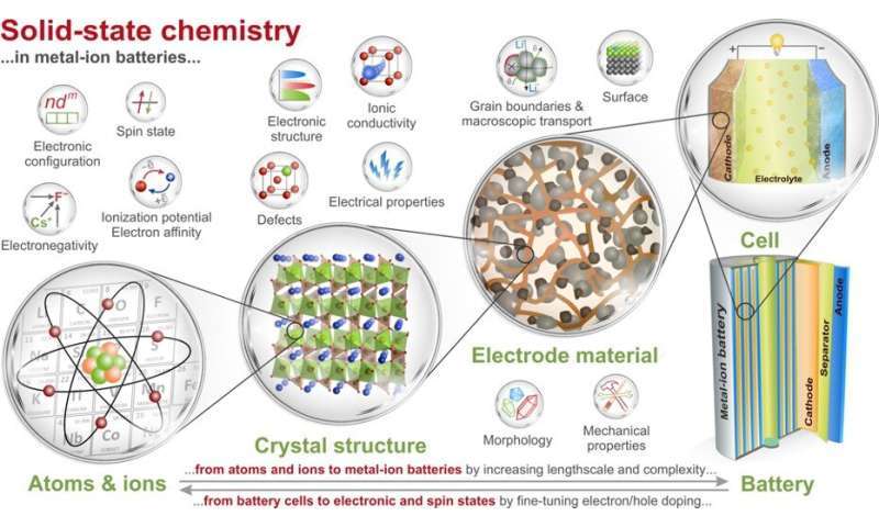 The role of solid state chemistry in the development of metal-ion batteries