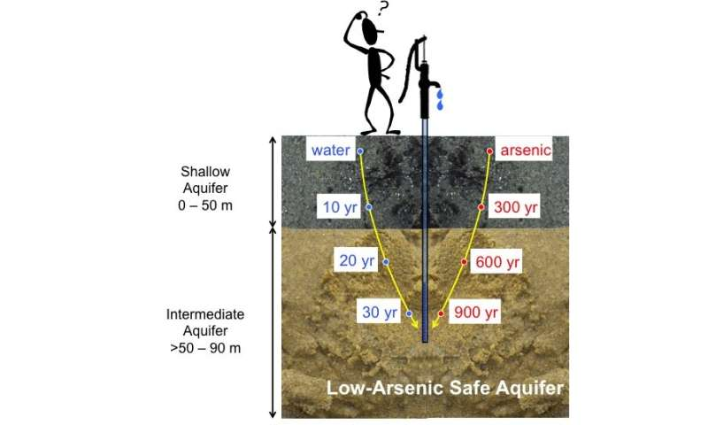 The sustainability of arsenic-safe groundwater in the Bengal Delta