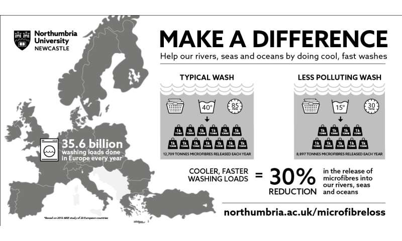 Thousands of tons of ocean pollution can be saved by changing washing habits