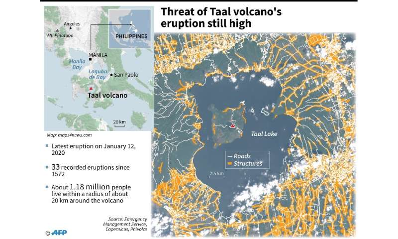 Threat of Taal volcano's eruption still high