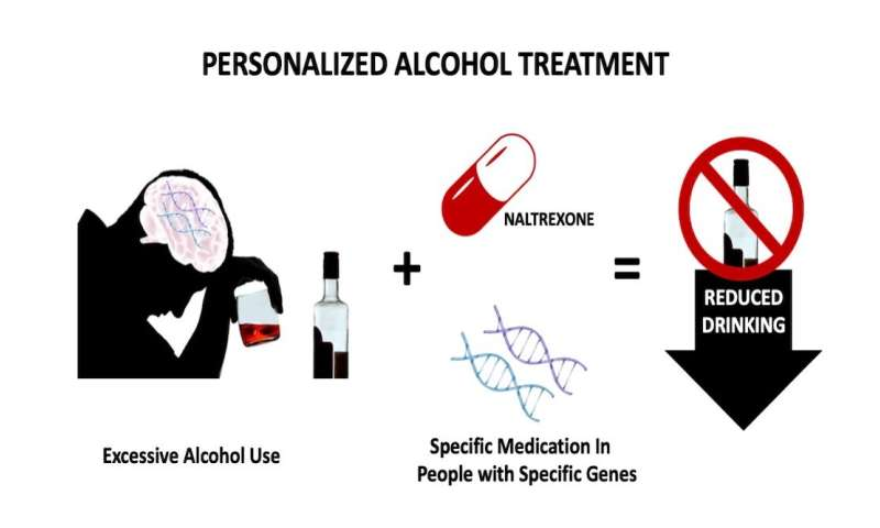 Three genes predict success of naltrexone in alcohol dependence treatment