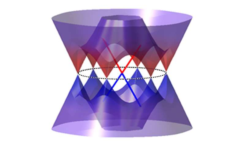 Three research groups, two kinds of electronic properties, one material