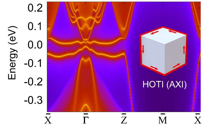 Topology gets magnetic: The new wave of topological magnetic materials