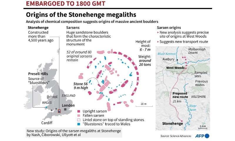 Tracing the stones of stonehenge