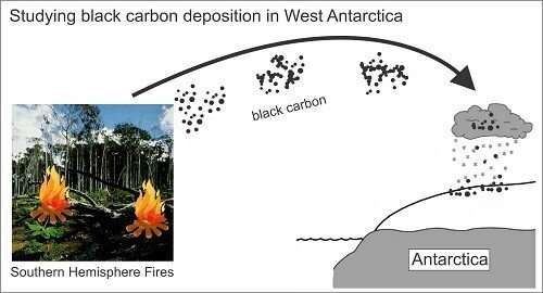 Tracking Southern Hemisphere black carbon to Antarctic snow