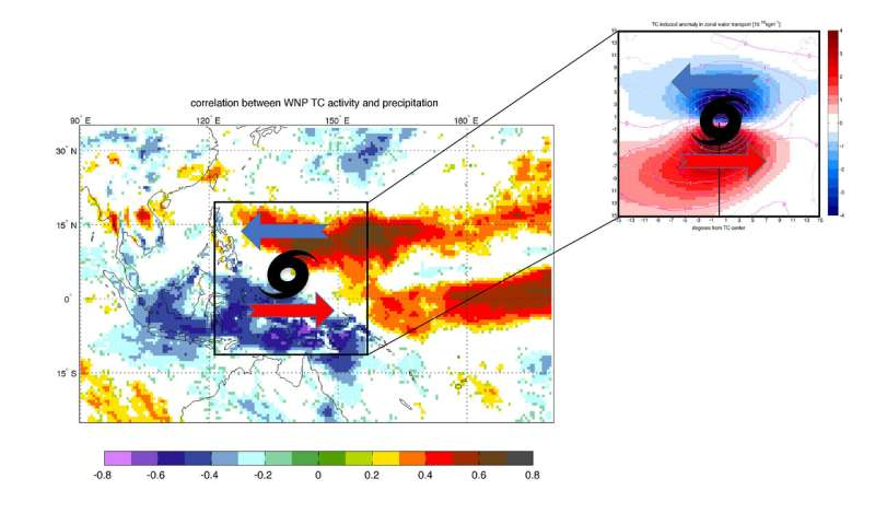Tropical cyclones: How they contribute to better forecast in the Maritime Continent