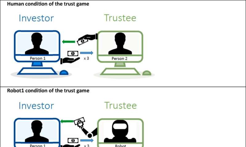 Trust in humans and robots: Economically similar but emotionally different