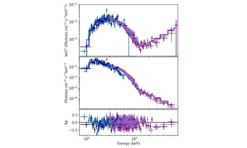Two new outbursts detected from the magnetar 1E 1048.1−5937