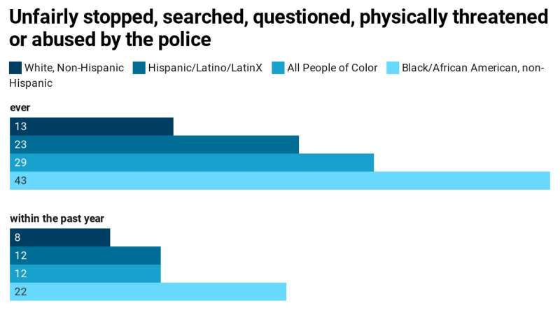 Two-thirds of African Americans know someone mistreated by police, and 22% report mistreatment in past year