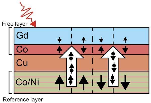 Ultra-fast laser-based writing of data to storage devices