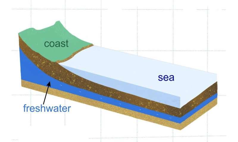 Under-sea freshwater reserves found near Canterbury