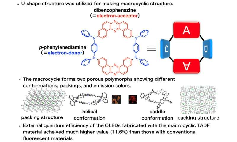 Unique organic light-emitting molecular emitters