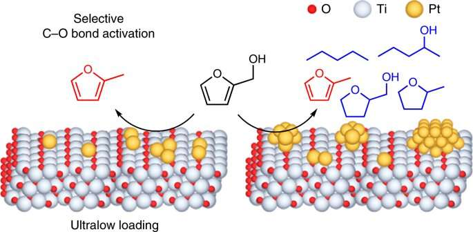 Upgrading biomass with selective surface-modified catalysts