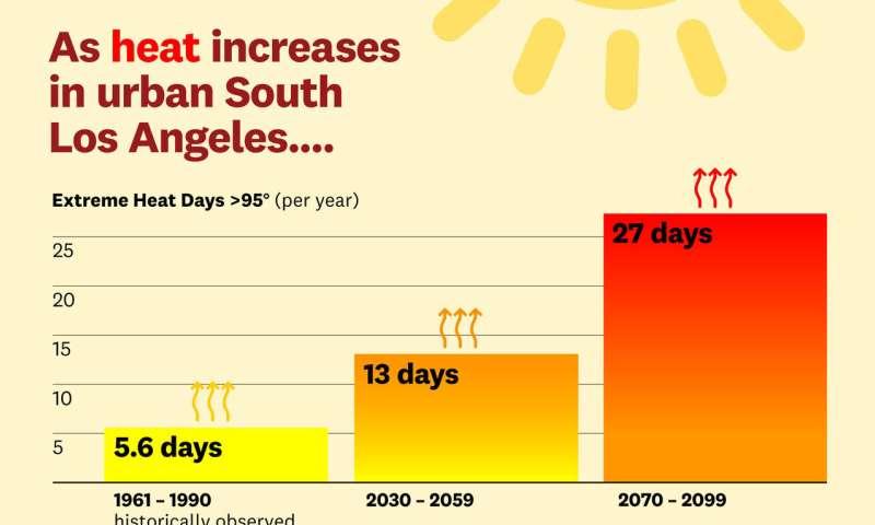 Urban heat waves imperil LA's most vulnerable communities