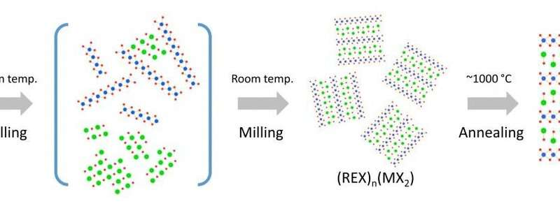 Using chaos as a tool, scientists discover new method of making 3D-heterostructured materials                                Sci