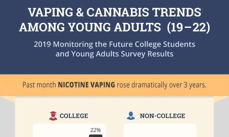 Vaping, marijuana use in 2019 rose in college-age adults