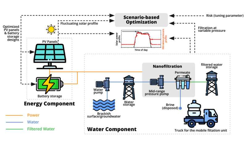 Water-energy nanogrid provides solution for rural communities lacking basic amenities