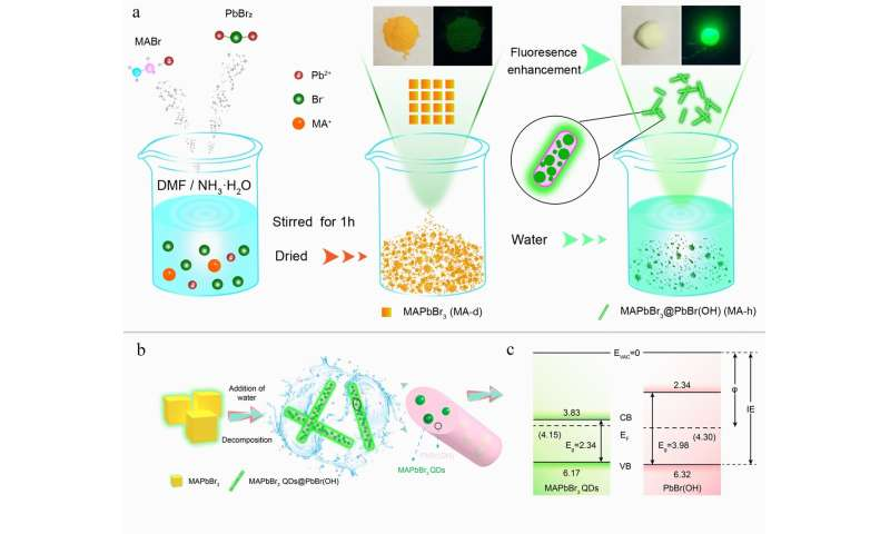 Water-induced MAPbBr3@PbBr(OH) with enhanced luminescence and stability