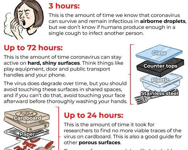 We know how long coronavirus survives on surfaces. Here's what it means for handling money, food and more