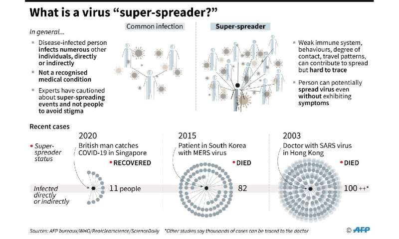 """What is a virus """"super-spreader""""?"""