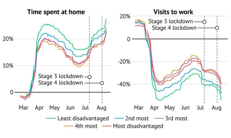 Who suffers most from Melbourne's extended lockdown? Hint: they are not necessarily particularly vocal