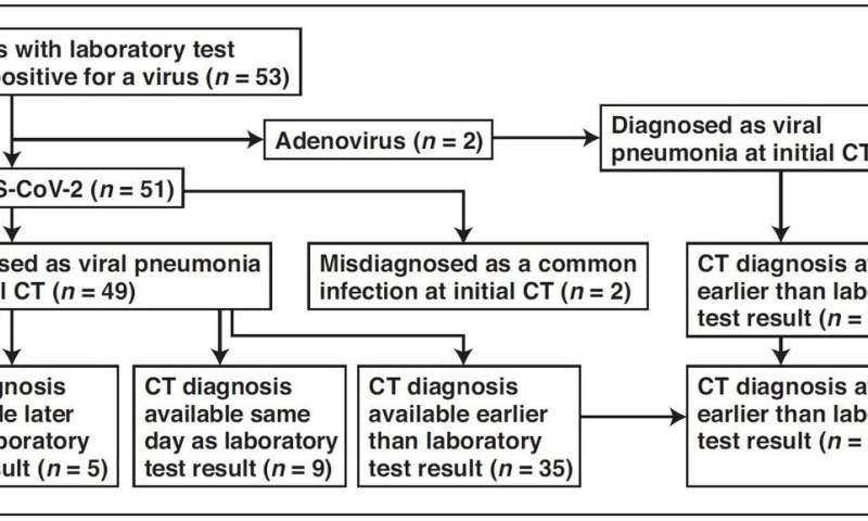 Wuhan CT scans reliable for coronavirus (COVID-19) diagnosis, limited for differentiation