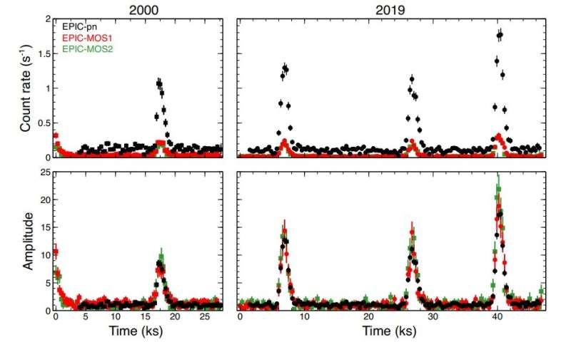 X-ray quasi-periodic eruptions detected in the galaxy RX J1301.9+2747