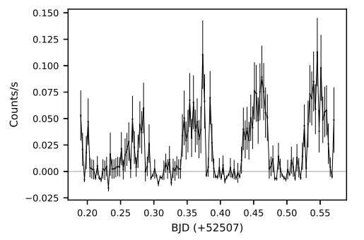 X-ray source 3XMM J000511.8+634018 is a polar, study suggests