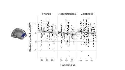 Your brain shows if you are lonely or not