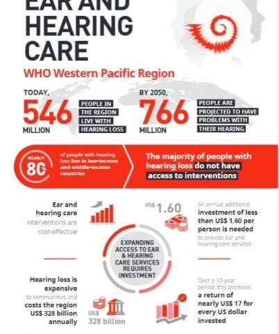 Governments deaf to hearing loss, says WHO