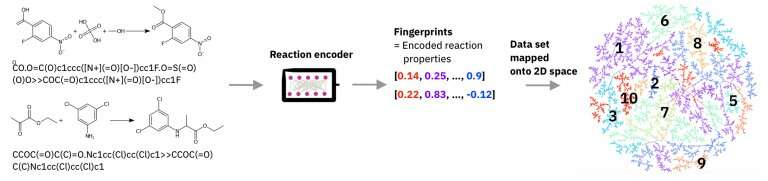 IBM RXN: New AI model boosts mapping of chemical reactions