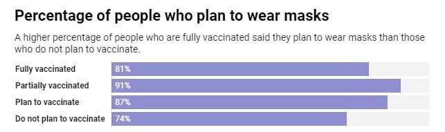 1 in 4 unvaccinated people may not comply with CDC guidelines to wear masks indoors, survey suggests