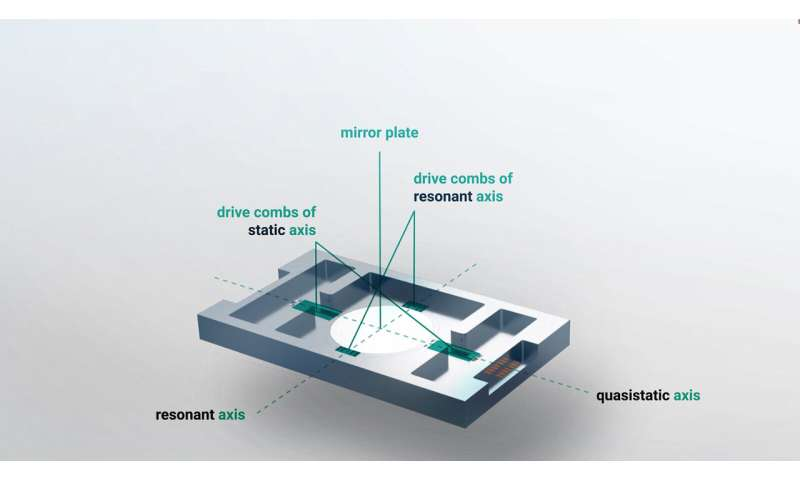 Cermin perencana mikro menggantikan penglihatan manusia