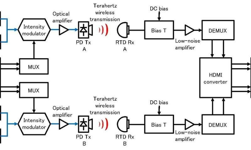 Terahertz accelerates beyond 5G towards 6G