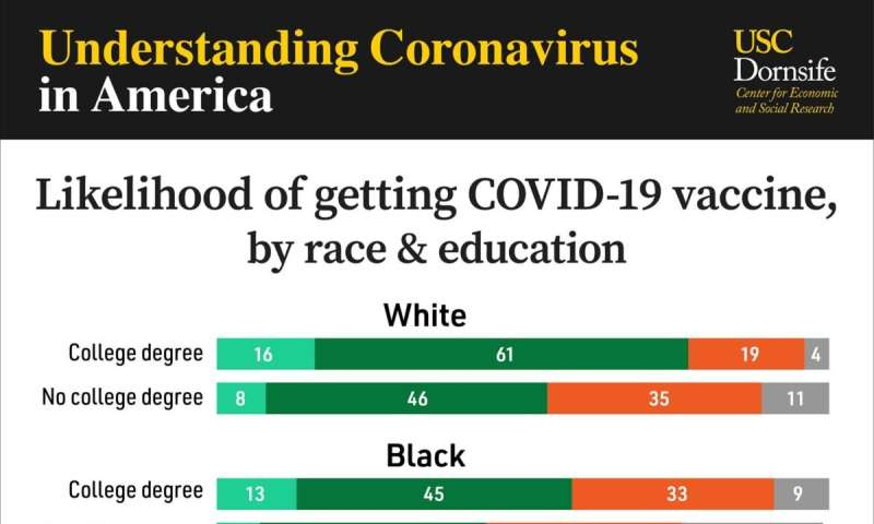 Education is now a bigger factor than race in desire for COVID-19 vaccine