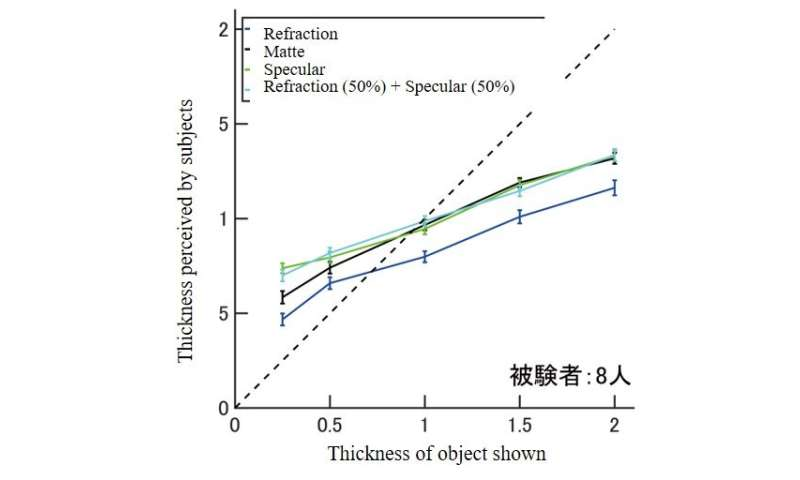 Object transparency reduces human perception of three-dimensional shapes