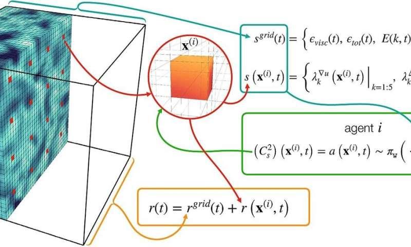 Peneliti menghitung turbulensi dengan kecerdasan buatan