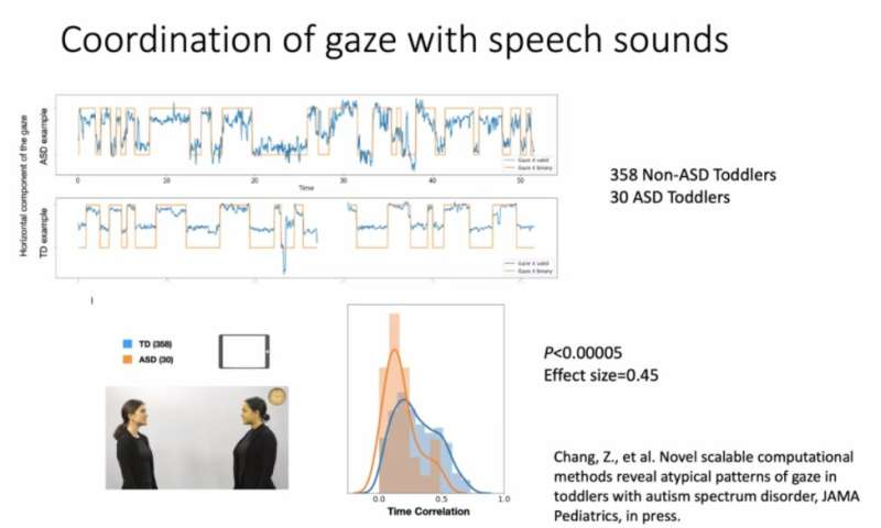 Leveraging data science for the early detection of autism