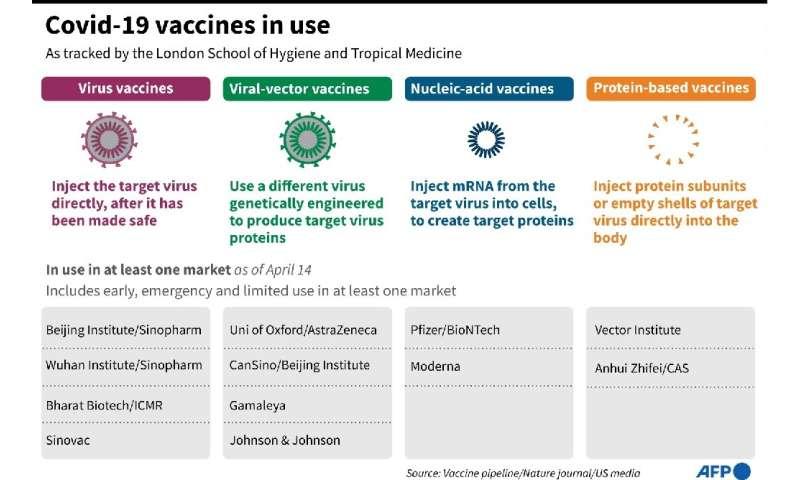Covid-19 vaccines in use